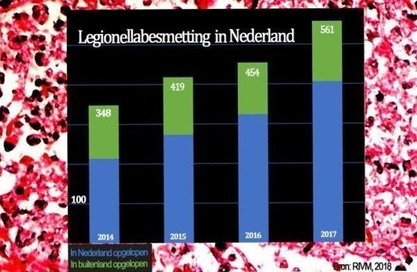 Grafiek legionellabesmettingen van 2014-2017, gemaakt door JBL&G met als bron: Staat van infectieziekten in Nederland, RIVM, september 2018.